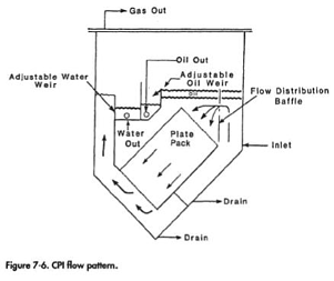 cpi oil and water separator