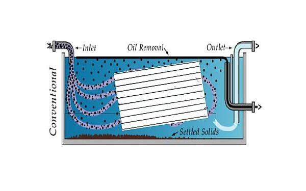 Parallel Plate Oil/Water Separator